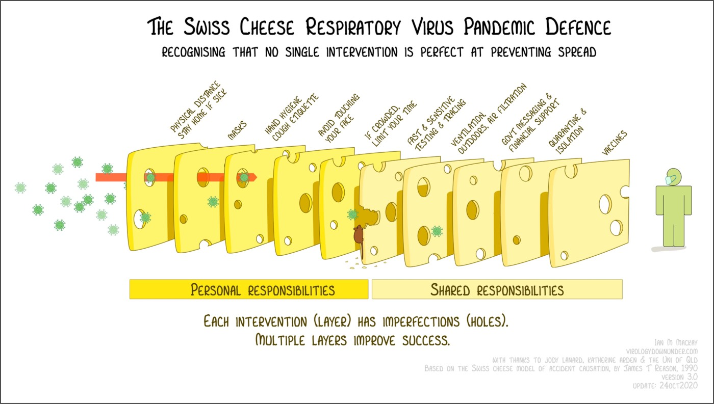 The Swiss cheese respiratory virus pandemic defense